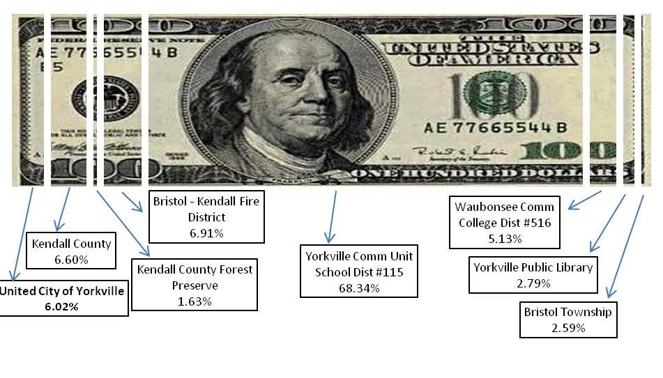 Dollar Bill 2017 Taxing Districts
