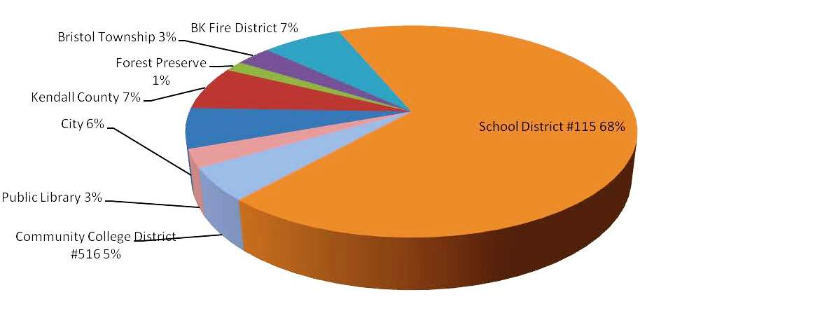 Pie Chart 2017 Taxing Districts