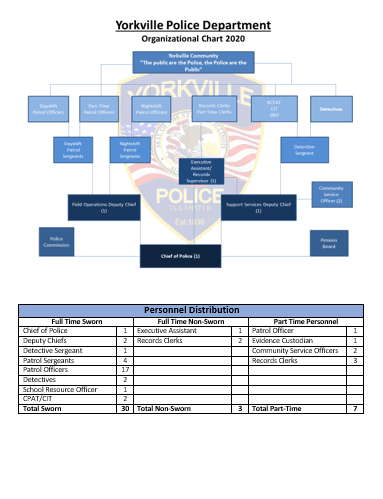 Police Department Organization Chart 2020 image