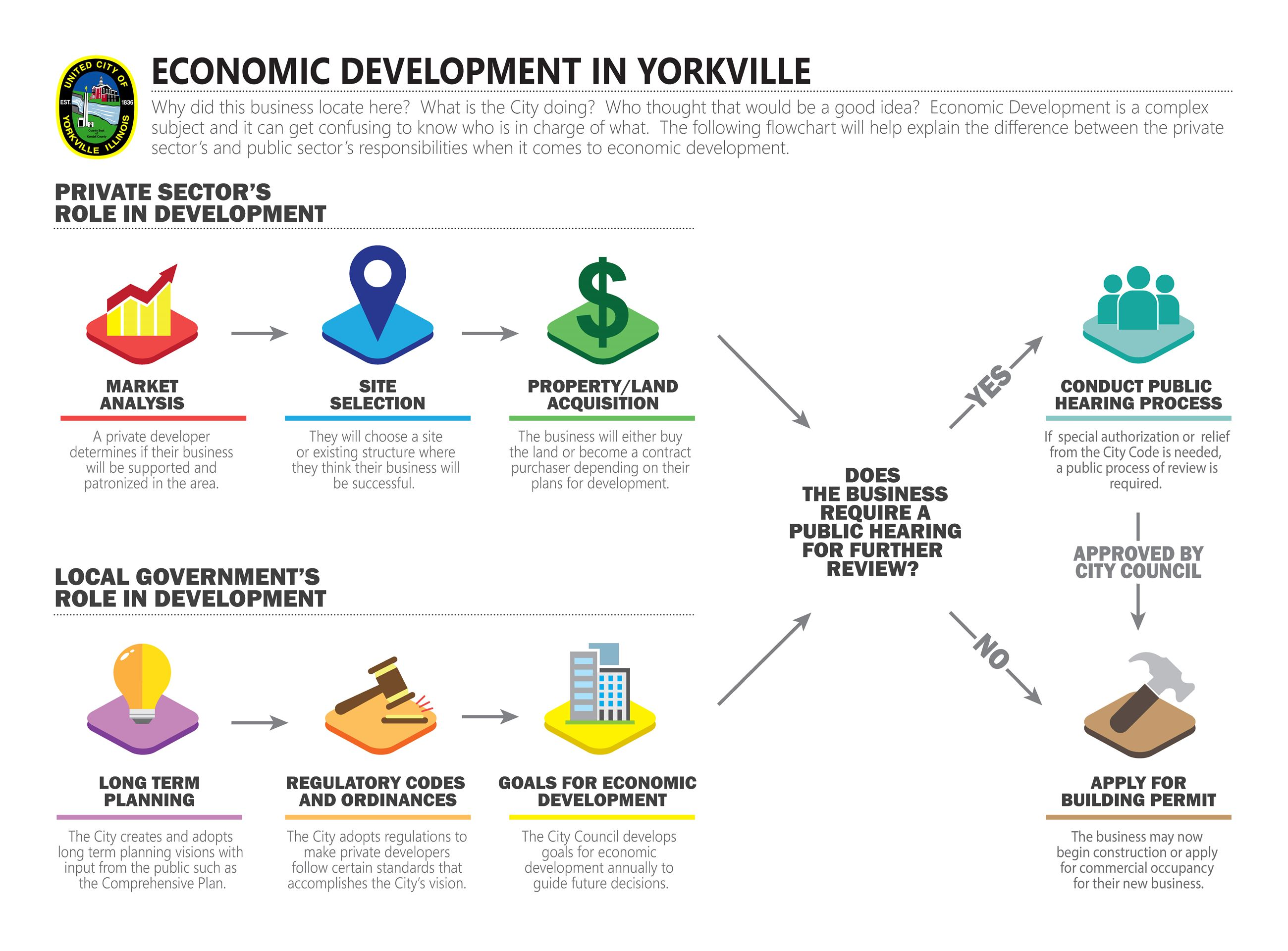 Development Infographic Opens in new window
